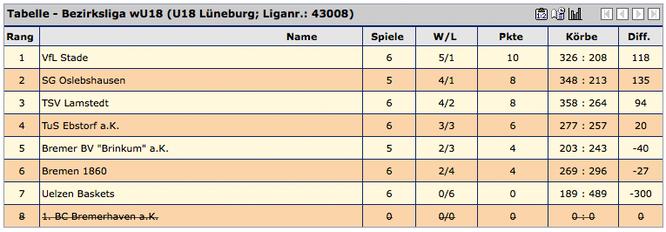 Selbst wenn die SG Oslebshausen in diesem Jahr noch einmal gewinnt, ist der VfL Stade wegen des gewonnenen direkten Vergleichs Herbstmeister.