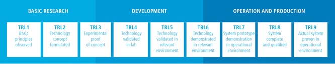 Technology Readiness Level Overview