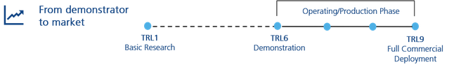 SME Instrument/EIC Accelerator - TRL 6 Explanation