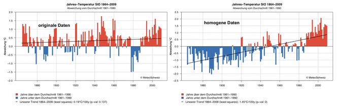 Originale und homogenisierte Temperaturen für Sion (unterschiedliche Skalen!)