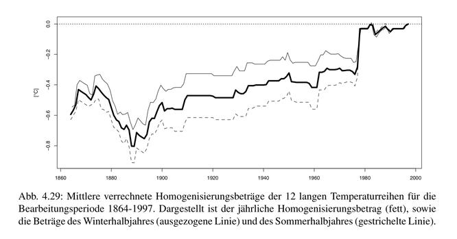 """""""Homogenisierungsbeiträge"""", also durchschnittliche Korrekturen an den Temperaturdaten"""