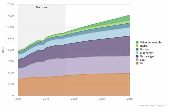 Prognose der IEA für den weltweiten Gesamtenergieverbrauch bis 2040