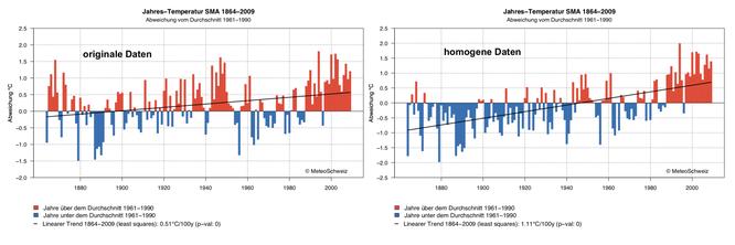 Originale und homogenisierte Temperaturen für SMA / Zürich (unterschiedliche Skalen!)