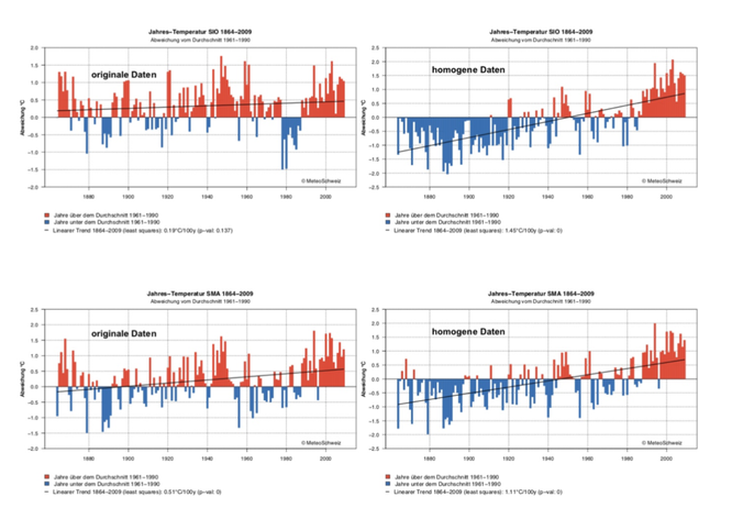Vergleich von originalen und homogenisierten Temperaturdaten für Sion und Zürich