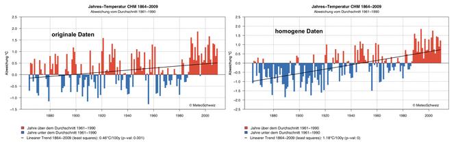 Originale und homogenisierte Temperaturen für Chaumont (unterschiedliche Skalen!)