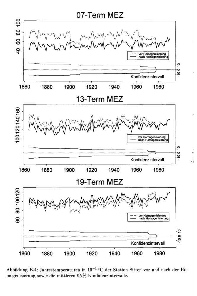 Temperaturdaten von Sion vor und nach der Homogenisierung durch Baudenbacher