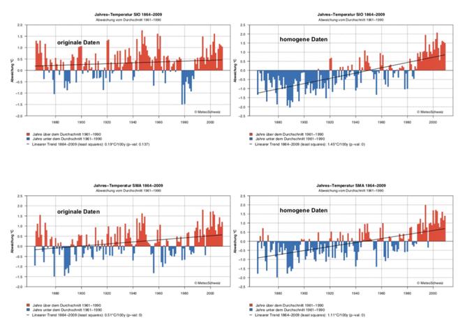 Vergleich von originalen und homogenen Daten für Sion und Zürich (unterschiedliche Temperaturskalen!)