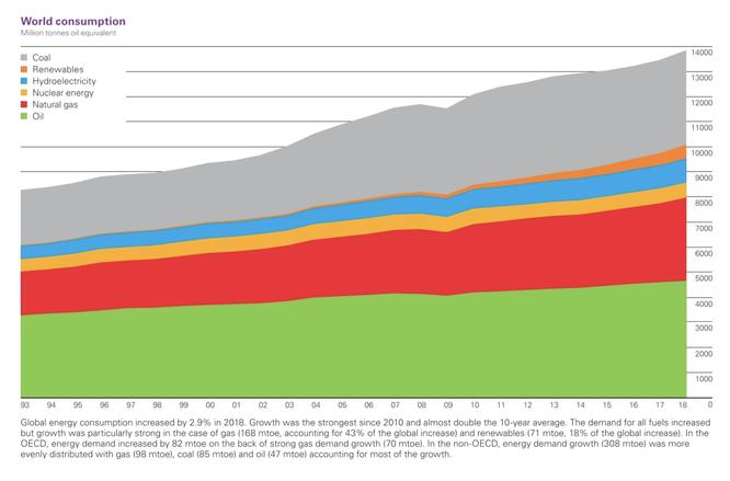 Weltweiter Gesamtenergieverbrauch seit 1992