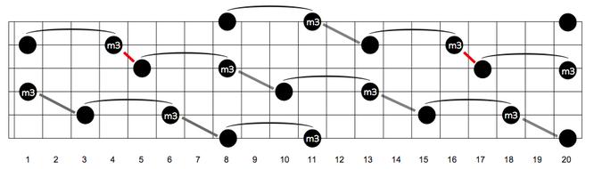 短3度 ギター ダイアグラム