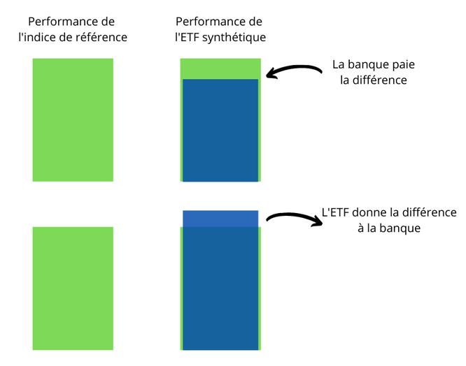 Fonctonnement d'un ETF boursier synthétique à SWAP