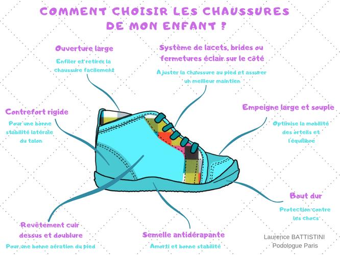 quelles chaussures pour mon enfant?
