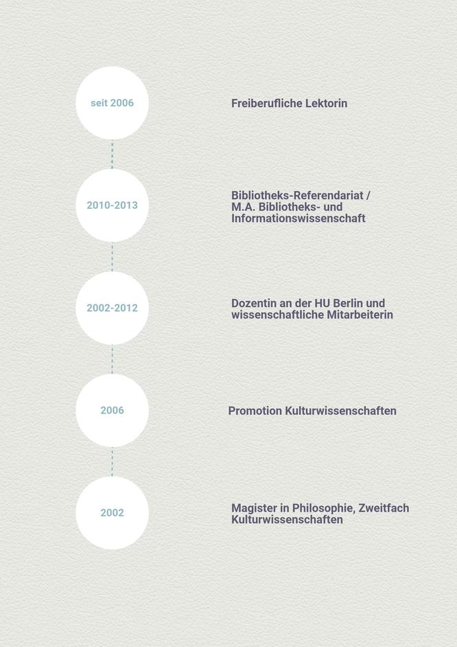 Lektorat in Berlin