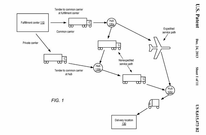 AMAZONのビジネスモデル特許(米国特許8615473号公報より)
