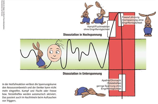 Literatur Hantke, L./Görges, H. J. (2012): Handbuch Traumakompetenz. Basiswissen für Therapie, Beratung und Pädagogik.