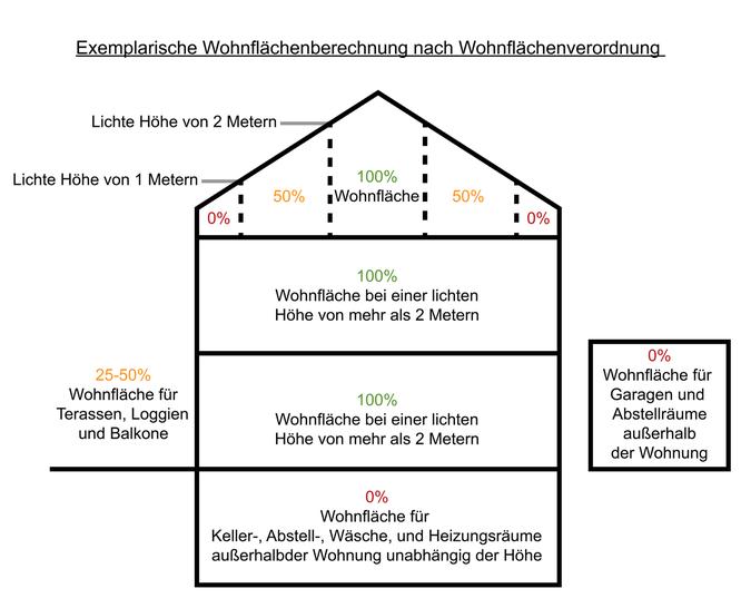wohnraumfläche berechnen