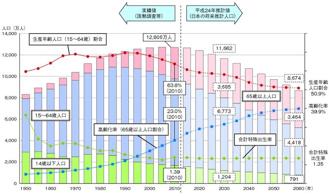 少子高齢化社会のグラフ
