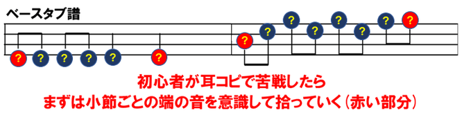 耳コピに必要なことを説明したベースタブ譜の例