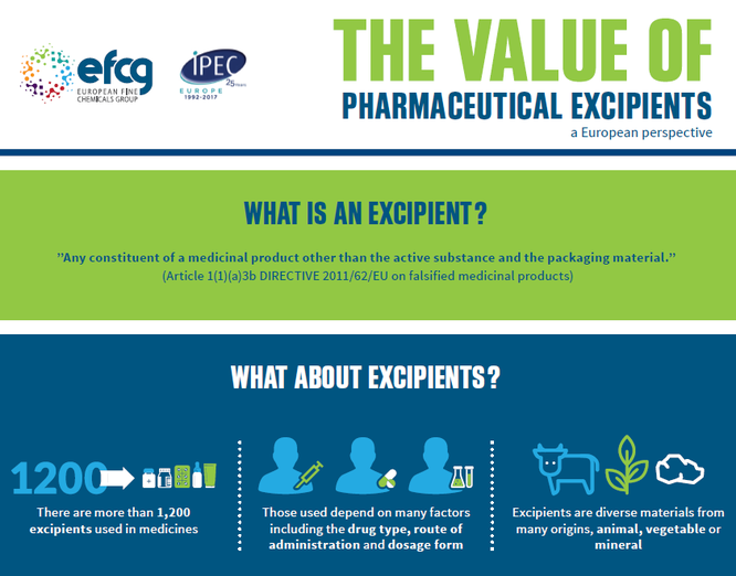 Infographic on the value of pharmaceutical excipients from IPEC