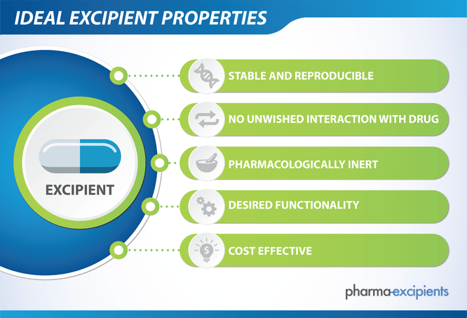 Graphic with the five ideal properties of a pharma excipient