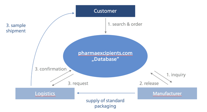 excpient database and online sourcing