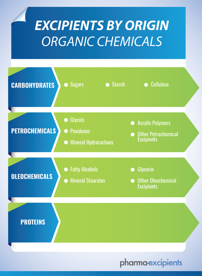 Graphic with the four main groups of organic chemicals as excipients