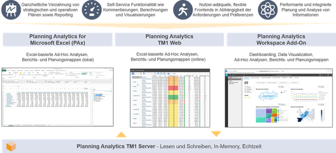 IBM-Planning-Analytics_Local-Überblick