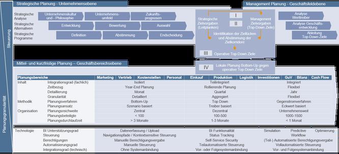 Horizontal und vertikal integrierte Unternehmensplanung