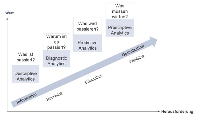 Fortschreitende Wertschöpfung durch Zukunftsorientierung in Planung und Analyse