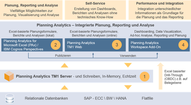 IBM-Planning-Analytics-Local_Features