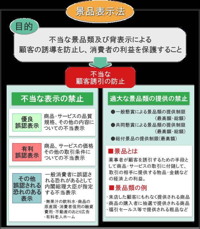 景品表示法の適正ルール