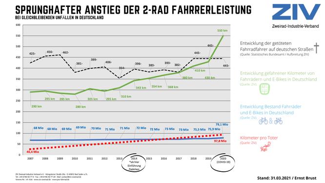 Sprunghafter Anstieg der 2-Rad Fahrerleistung bei gleichbleibenden Unfällen in Deutschland.