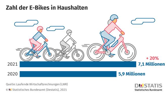 Anfang 2021 standen 7,1 Millionen E-Bikes in Privathaushalten in Deutschland ©Destatis