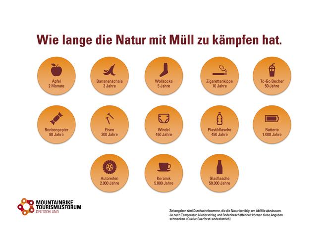 Infografik © Mountainbike Tourismusforum