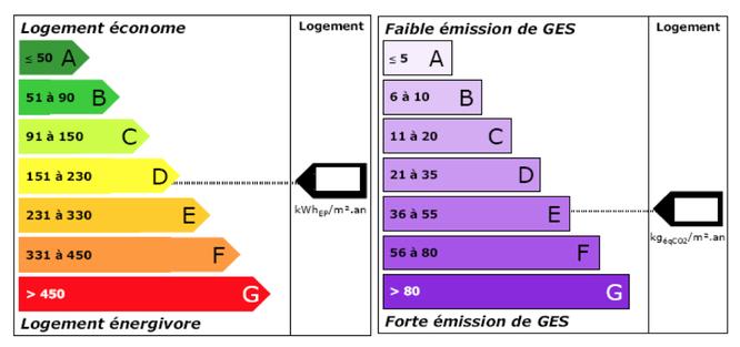 Etiquette énergétique GES