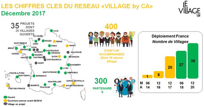 """les chiffres clés du réseau """"Village by CA"""""""