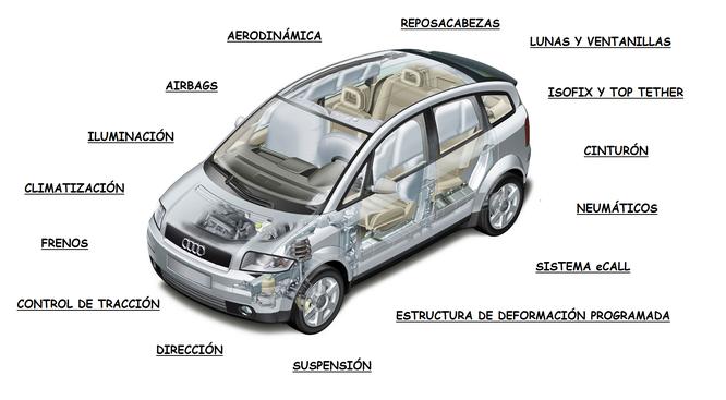 Sistemas de seguridad en el automóvil. Composición realizada por AprendEmergencias