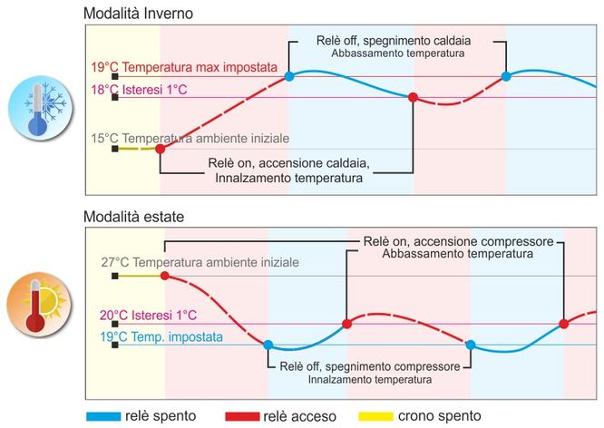 Schemi Elettrici App : Schemi elettrici collegamento sensori temperatura dht