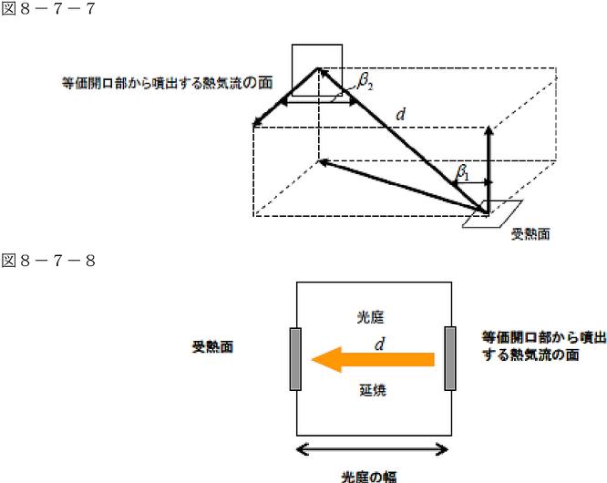 受熱面と等価開口部から噴出する熱気流の面の最短距離d(単位メートル)の適用例