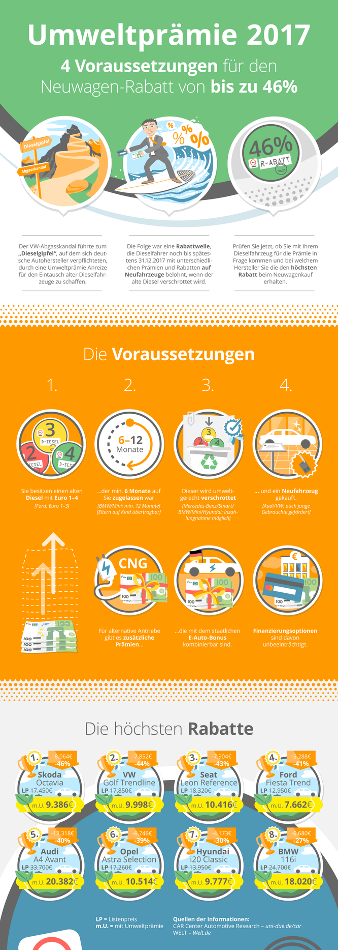 Infografik Dieselprämie