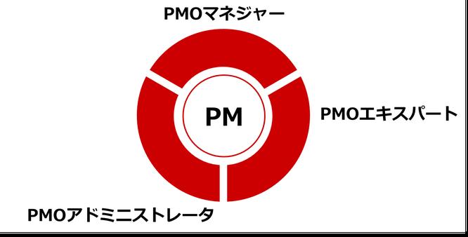 PMO内の役割のフレームワーク