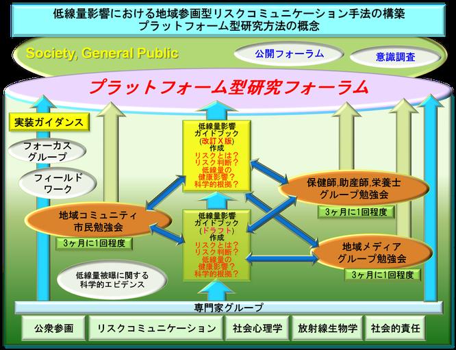 プラットフォーム型研究フォーラムの概念