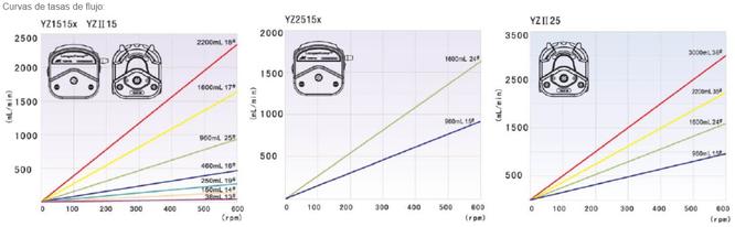 BT600-2J - Bomba peristáltica de caudal medio-alto