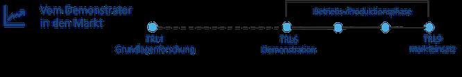 EIC Accelerator TRL Übersicht