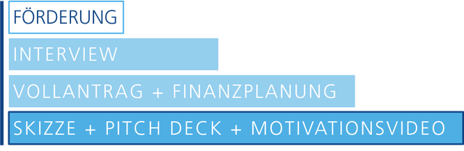 EIC Accelerator Schritte: Skizze + Pitch Deck + Video, Vollantrag + Finanzplanung, Interview