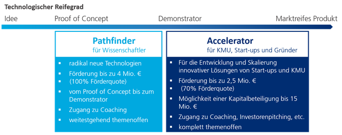 Änderungen Horizon 2020 - EIC Accelerator Pilot