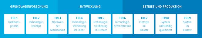 EIC Accelerator TRL-Stufen