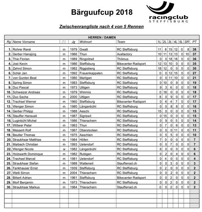 Zwischenstand Bärguufcup nach 4 von 5 Rennen