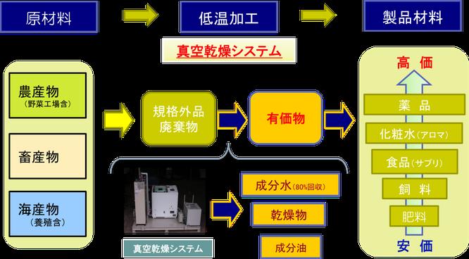 低温真空乾燥機~未利用資源(原材料)から有価物へ