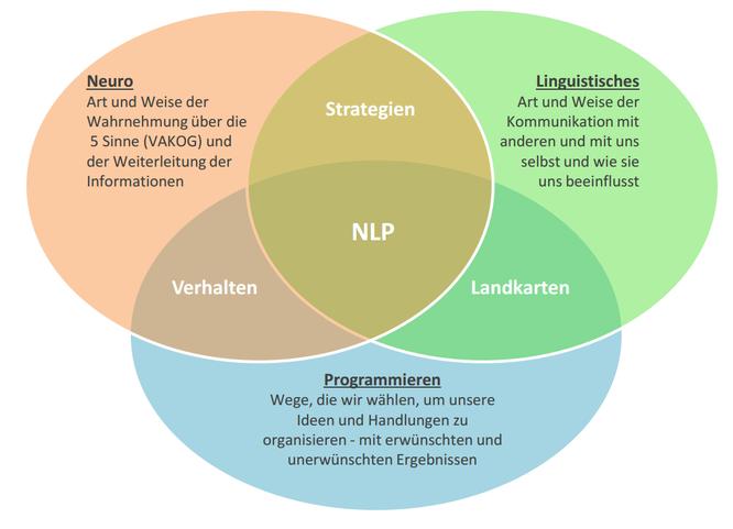 Was ist NLP? Verhalten - Strategien - Landkarten durch Neurolinguistisches Programmieren