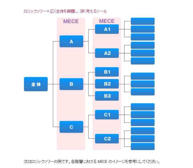 PDU取得シリーズeラーニング パフォーマンスを上げるロジカルシンキングコース 第4章 学習内容イメージ